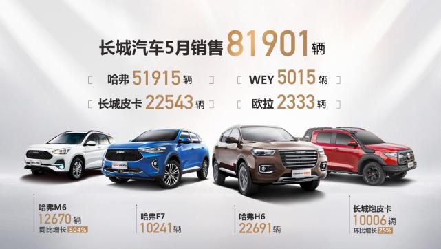 破局反弹 再攀高峰!长城汽车5月销售81901辆 同比大涨31%