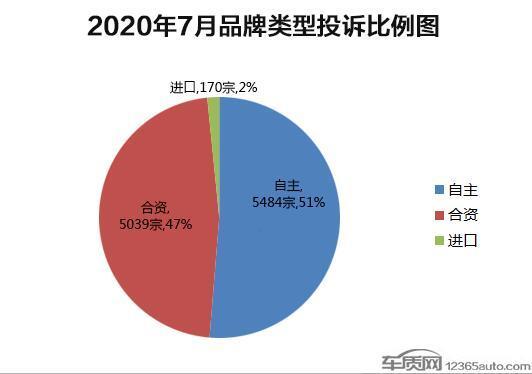 2020年7月份车型投诉排行榜 投诉同比增52%