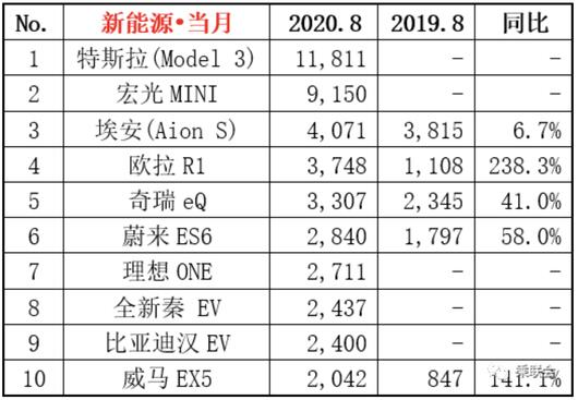 2020年8月新能源汽车销量排行榜 宏光MINI亚军
