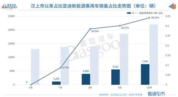 比亚迪10月销量达4.8万辆,纯电动车销量同比增96.6%