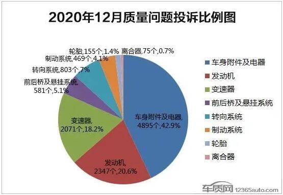 2020年12月国内汽车投诉排行及分析报告