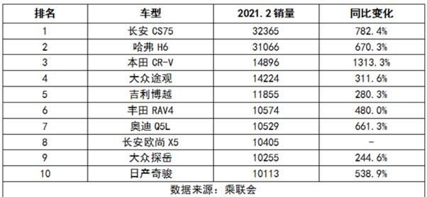 2021年2月SUV销量排行榜:哈弗H6销冠神话终结!
