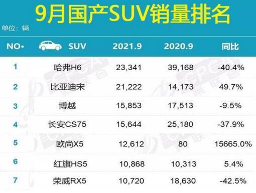 9月份国产SUV销量排行榜,宋、欧尚X5爆发